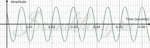 Фото: Звуковая волна: Синусоида