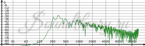 Фото: Фильтр низких частот (Результат)